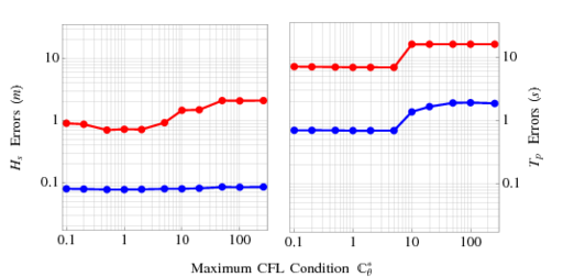 Figure 4: RMS (blue) and Linf (red) errors on the shallow-water test domain, with panels of significant wave heights (left) and peak wave periods (right). When the turning rate is unlimited, the modified CFL condition is 296 at the top of the ridge. The errors are nearly identical when both velocities are limited (not shown).