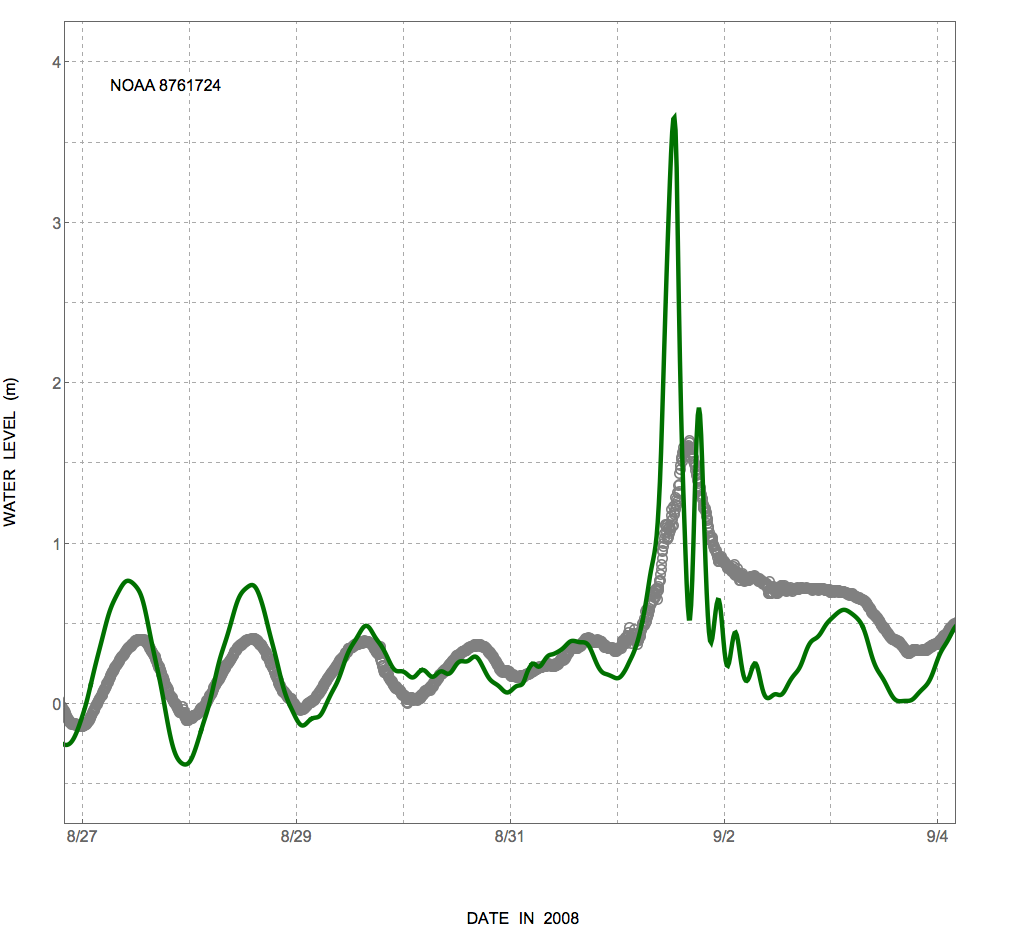 Figure 3: Time series of water levels (m) at the NOAA station 8761724 near Grand Isle, LA.  The measured data are shown with gray circles, while the ADCIRC-computed water levels are shown with a solid green line.