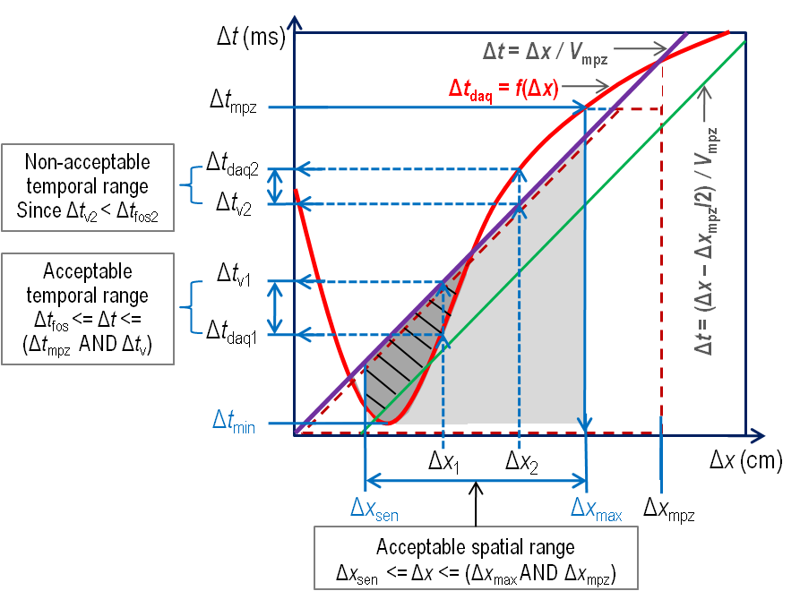 Figure 5. A method to find acceptable temporal and spatial resolutions for a given DAQ technology.